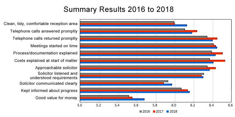 the survey results 2016 to 2018